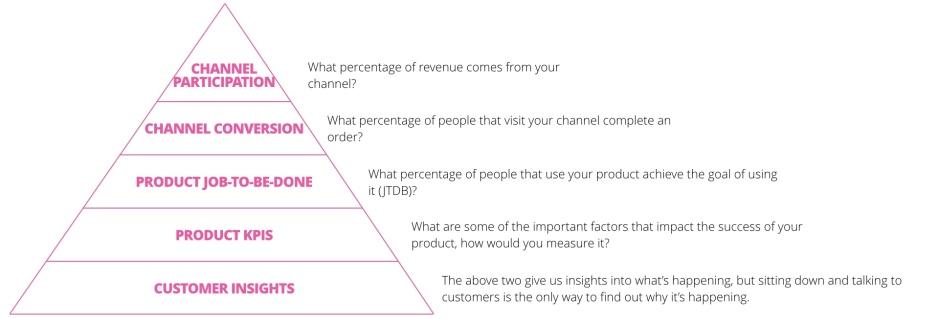 Metrics Pyramid.001