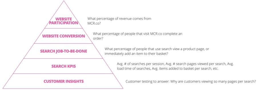 Metrics Pyramid.002.jpg.001