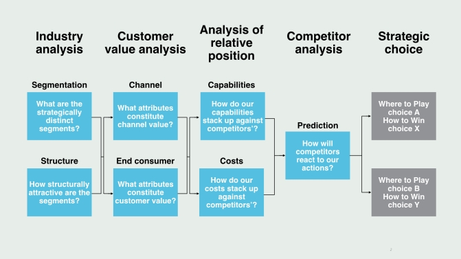 Strategy Logic Flow.001